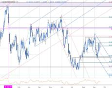 USD/CAD Rally at Resistance into FOMC