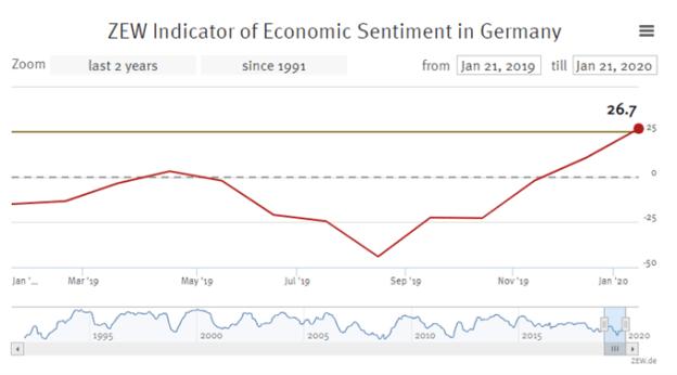 german zew indicator