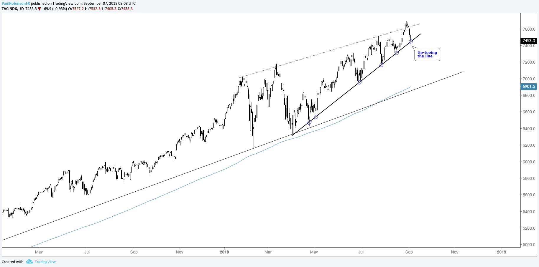 Nasdaq 100 Faang Charts And What They Could Mean For The