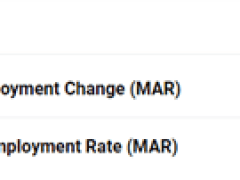AUD/USD Rate Correction to Face Australia Employment Report