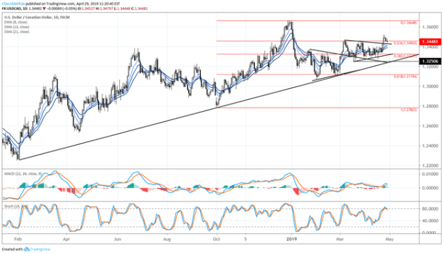 usdcad price forecast, usdcad technical analysis, usdcad price chart, usdcad chart, usdcad price