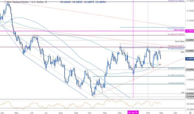 NZD/USD Price Chart - New Zealand Dollar vs US Dollar Daily