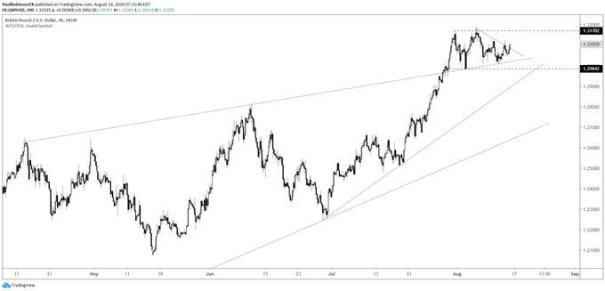 GBP/USD 4hr chart