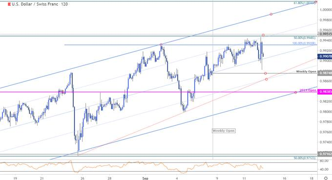 Swiss Franc Price Chart - USD/CHF 120min - US Dollar vs Swiss Franc Trade Outlook- Technical Forecast