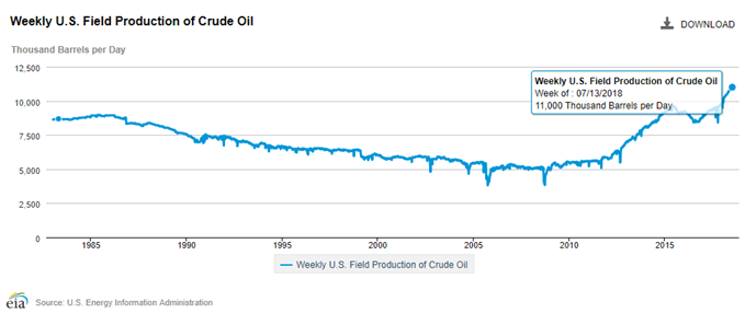 Image of EIA chart of crude oil production
