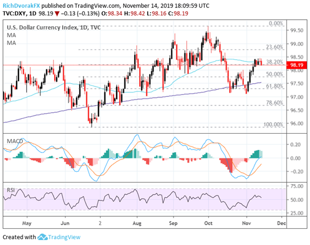 US Dollar Index Price Chart Technical Analysis