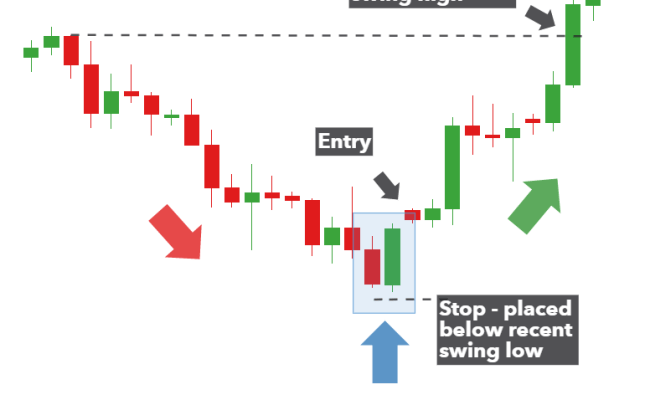 Trading The Bullish Engulfing Candle