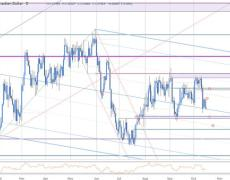 USD/CAD Plummets to Fresh Weekly Lows