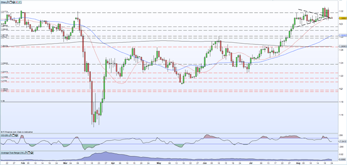 British Pound (GBP) Latest: A Subdued Start to the Week, US Dollar Drivers will Steer GBP/USD
