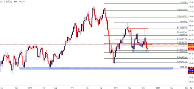 wti crude oil weekly price chart