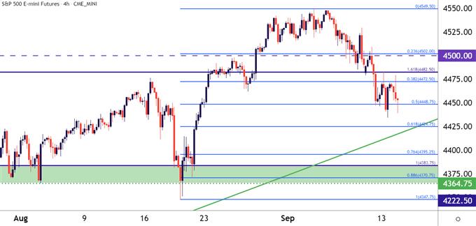 S&P 500, Nasdaq, Dow Jones: Tighten After CPI, Focus on September FOMC