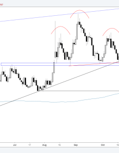 Usd zar daily chart support needs to break first also painting an increasingly bearish picture rh dailyfx
