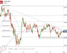 USD/JPY Chart Eyes Looming Reversal