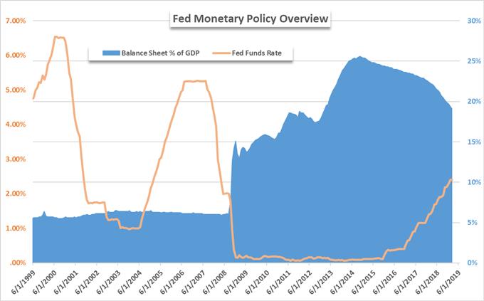 change in fed balance sheet due to quantitative easing