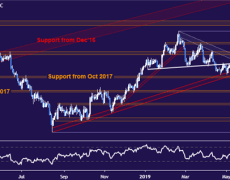 Crude Oil Prices May Fall with Stocks on Fed Rate Outlook Update