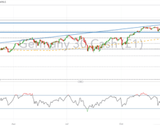 DAX 30 & FTSE Technical Forecast for the Week: Volatility is Back