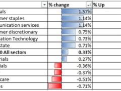 ASX 200 Attempts 6100 as Mining Stocks Rise, Nikkei 225 Edging Higher