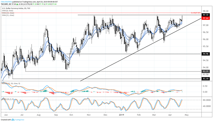 dxy price forecast, dxy technical forecast, dxy price chart, dxy chart, dxy price