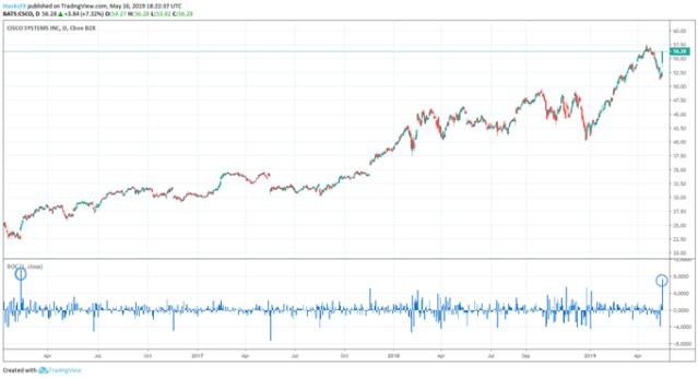 S&P 500 Rallies on Earnings Despite Warnings of Trade War Impact