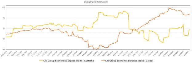 Austalian Economic Surprise Index