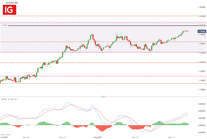 Euro Dollar Outlook: Price Action Stalls Ahead of FOMC