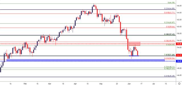 crude oil eight hour price chart