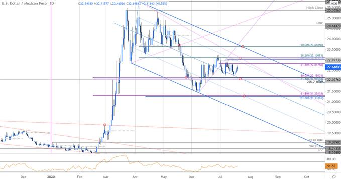 Mexican Peso Price Chart - USD/MXN Daily - Peso Trade Outlook - MXN Technical Outlook
