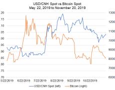 USD/CNH, USD/ZAR Take the Lead