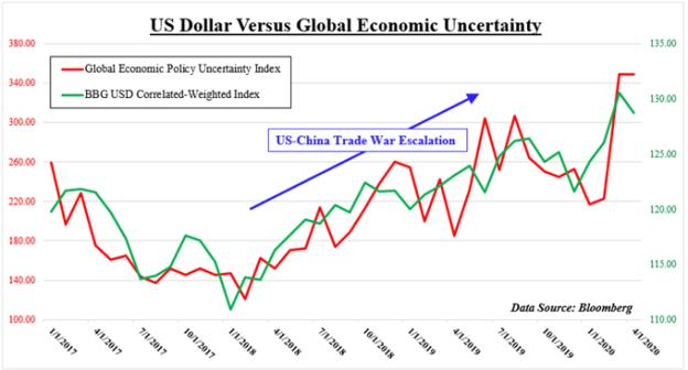 USD Versus Global economic uncertainty
