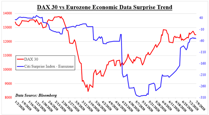 DAX 30 vs eurozone economic data surprise