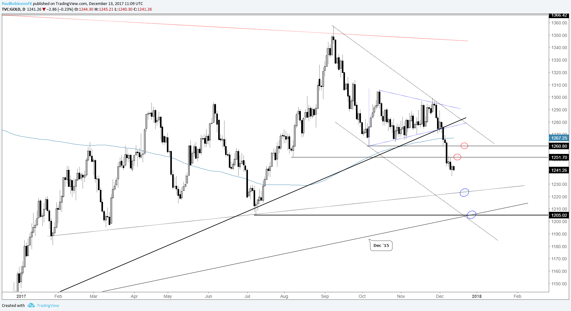 Silver Technical Outlook: Declining Towards Long-term