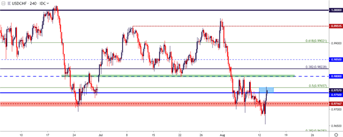 usdchf 4 hour cost chart