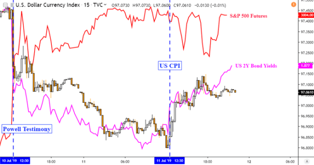 USD Rose as CPI Fueled Bond Yield Recovery, AUD Eyeing China Trade