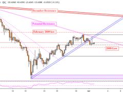 Australian Dollar at Risk as AUD/USD Descends, Yen May Fall Ahead