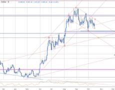 XAU/USD Range Breakout Imminent- GLD Outlook
