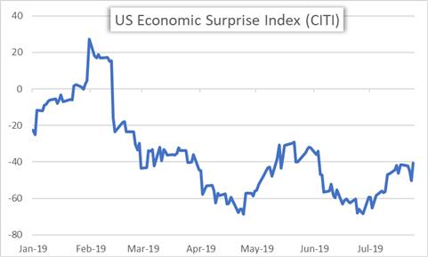 US Economic Surprise Index Price Chart