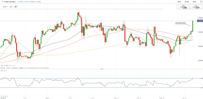 GBPUSD Rises as Royal Wedding Celebrations Lifts Retail Sales