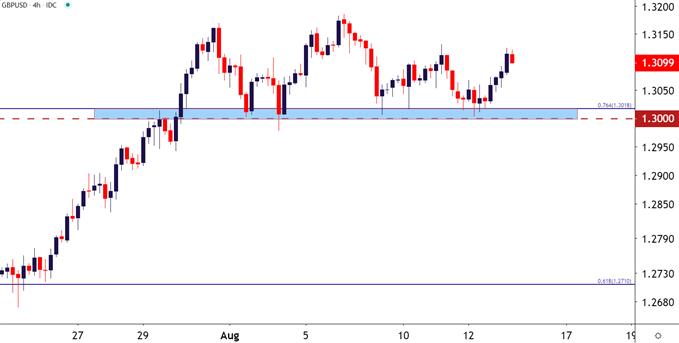 GBPUSD GBP/USD Four Hour Price Chart