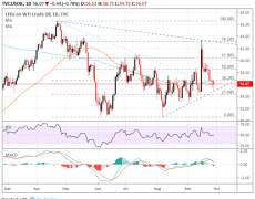 Crude Oil Price Technical Outlook: Charts Mired by Confluence
