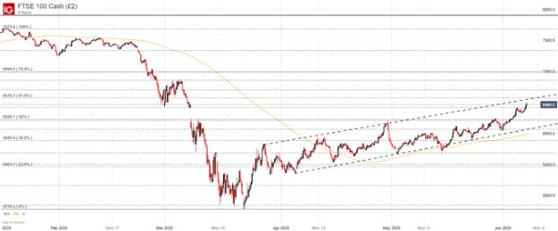 FTSE100 price chart