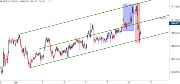 GBP/JPY gbpjpy 30 minute price chart