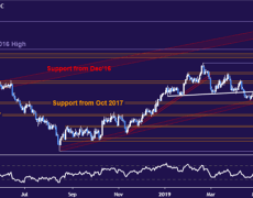 Gold Prices Break Support Before Powell Testimony, FOMC Minutes