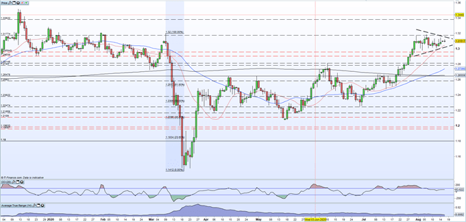 British Pound (GBP) Latest: EU/UK Trade Talks Resume, GBP/USD Hints at a Positive Breakout