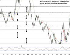Natural Gas Eyes Extending its Downtrend Move