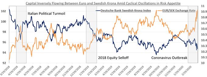 Chart showing EUR/SEK