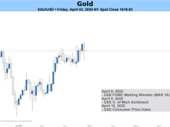 Gold Prices May Fall on FOMC Minutes, Recession & Credit Risks