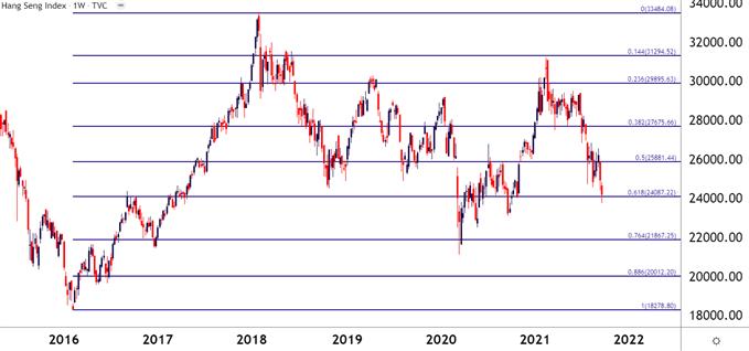 hang seng weekly price chart