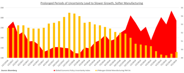 Prolonged uncertainty leads to slower growth, softer manufacturing