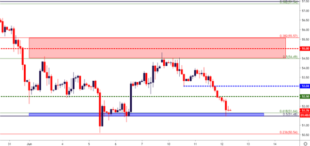 crude oil two hour price chart