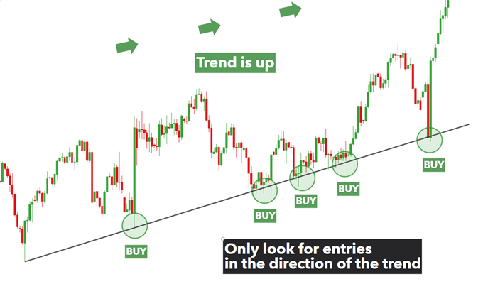 using trendline as support in US dollar basket up trend.